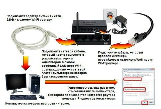 интернет через кабель телевизор