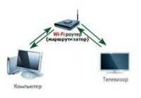 Схема поключения компьютера к телевизору по WiFi