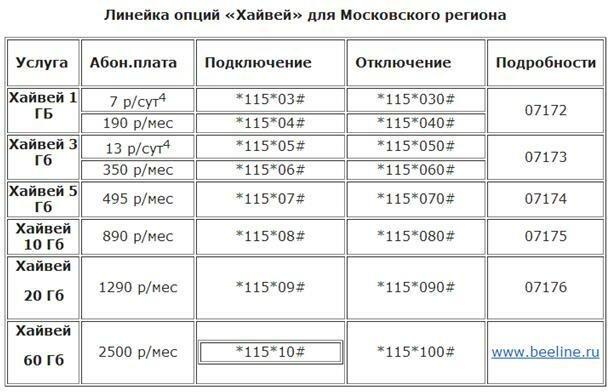 """Линейка опций """"Хайвей"""" для Московского региона"""