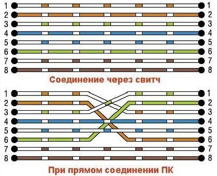 Схема соединения витой пары