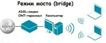 Схема работы в режиме моста