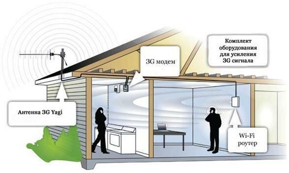 Комплект оборудования для усиления 3G