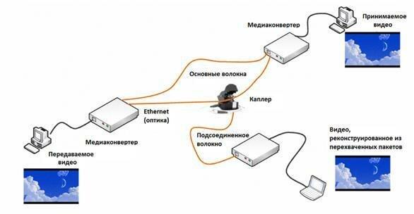 Структура соединения оптикой