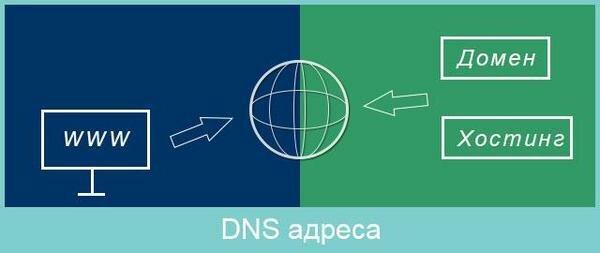 DNS адреса