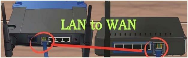 Способ подключения LAN to WAN